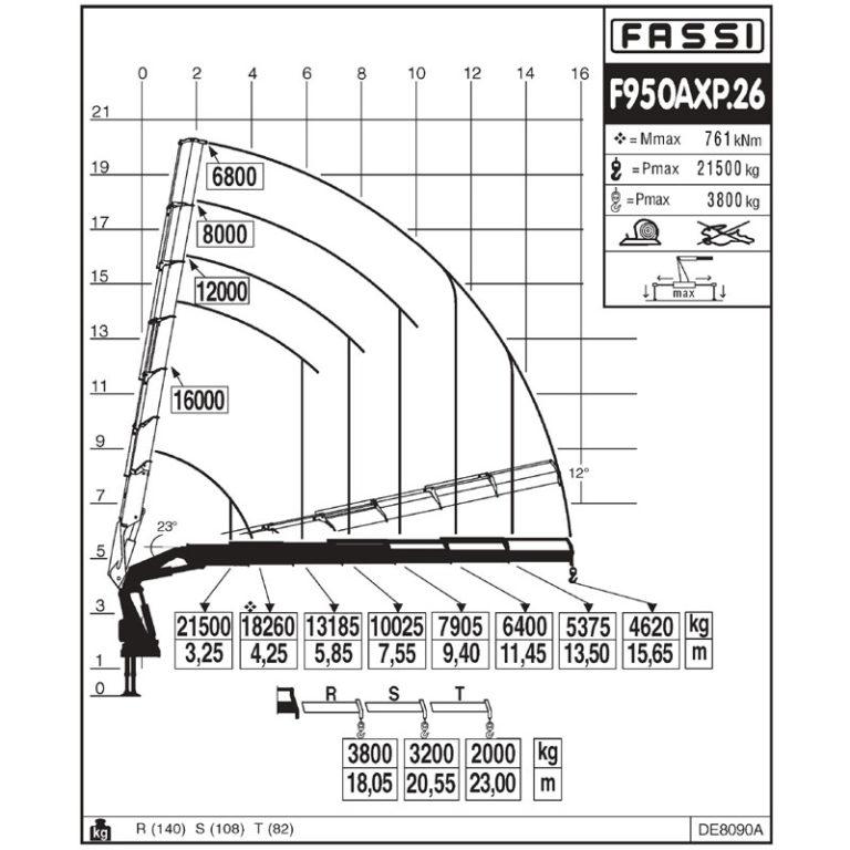 GRUA-FASSI--F950AXP