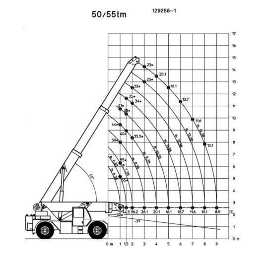 Esquema-Carga-Grua-industrial-ORMIG-55-TM-