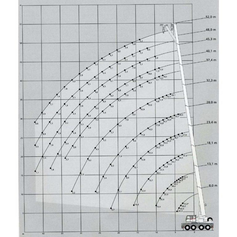 diagrama-carga-grua-autoprpulsada-AC70